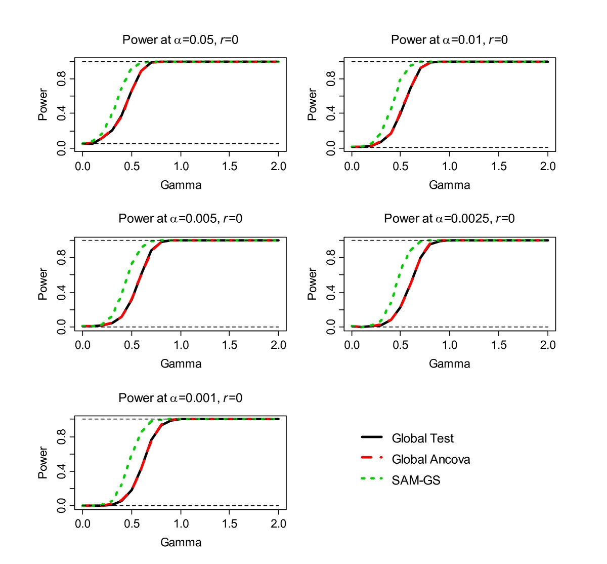 Comparative Evaluation Of Gene Set Analysis Methods Bmc Comparator Provides Adjustable Hysteresis Window Power Content From Figure 1