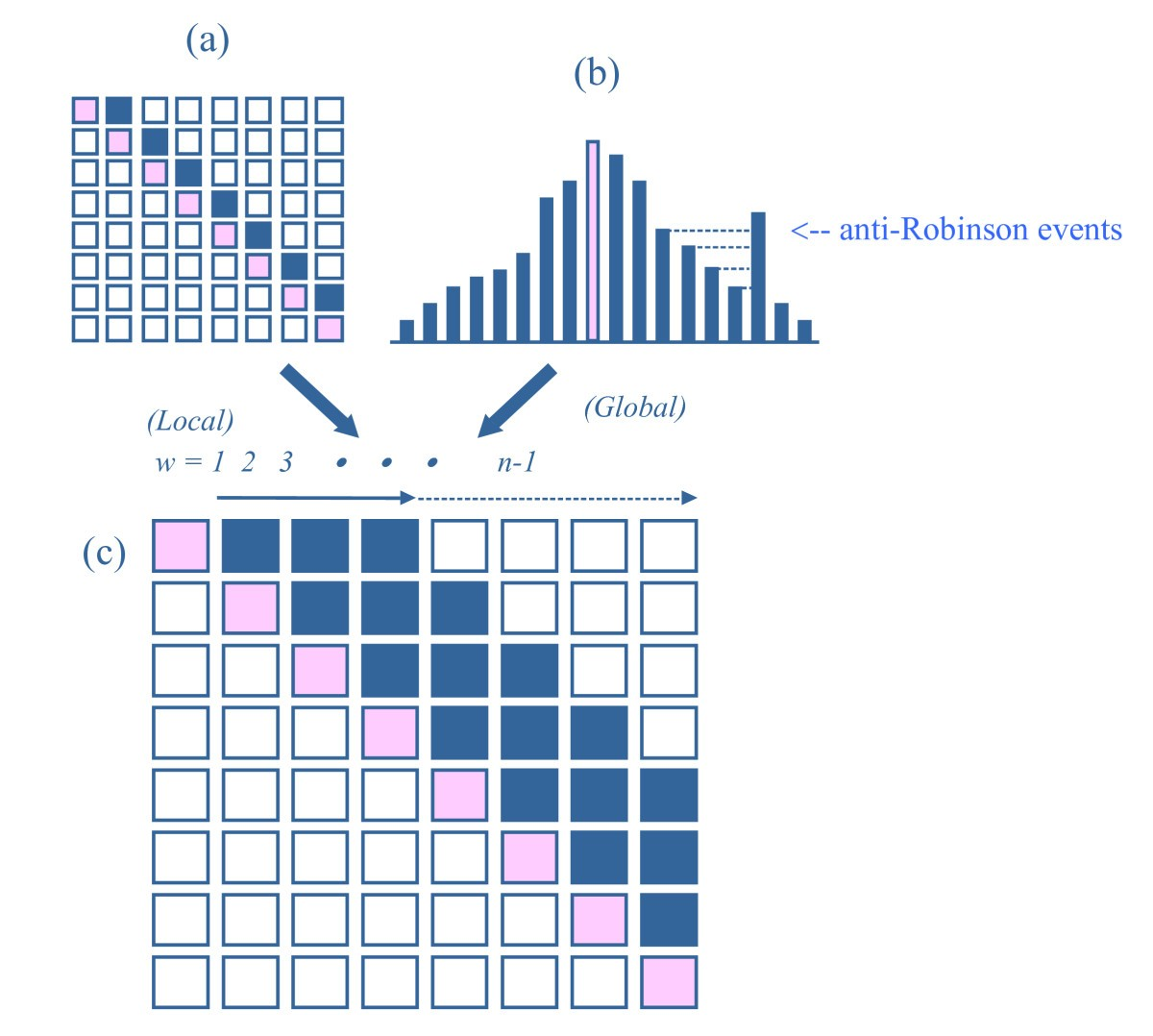Methods for simultaneously identifying coherent local clusters with ...