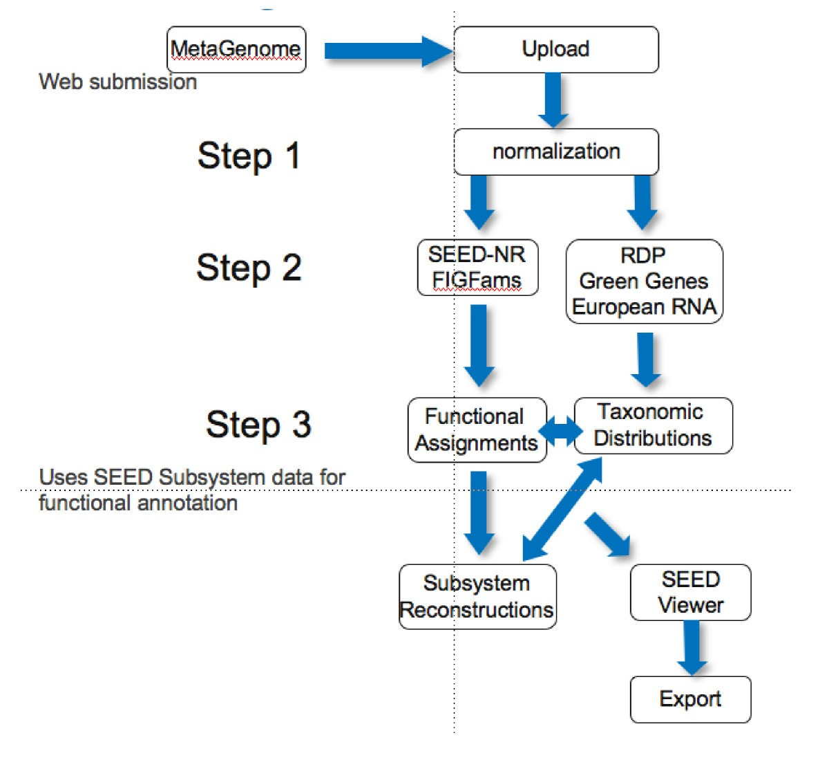 The Metagenomics Rast Server A Public Resource For Automatic Electrical Block Diagram Definition Moreover Marine Figure 2
