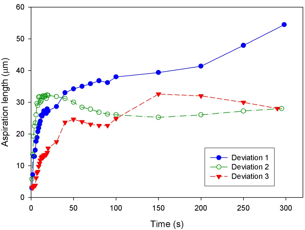 Viscoelastic Behaviour Of Human Mesenchymal Stem Cells Bmc Cell Figure 318 Solving For Applied Voltage In A Series Circuit 6