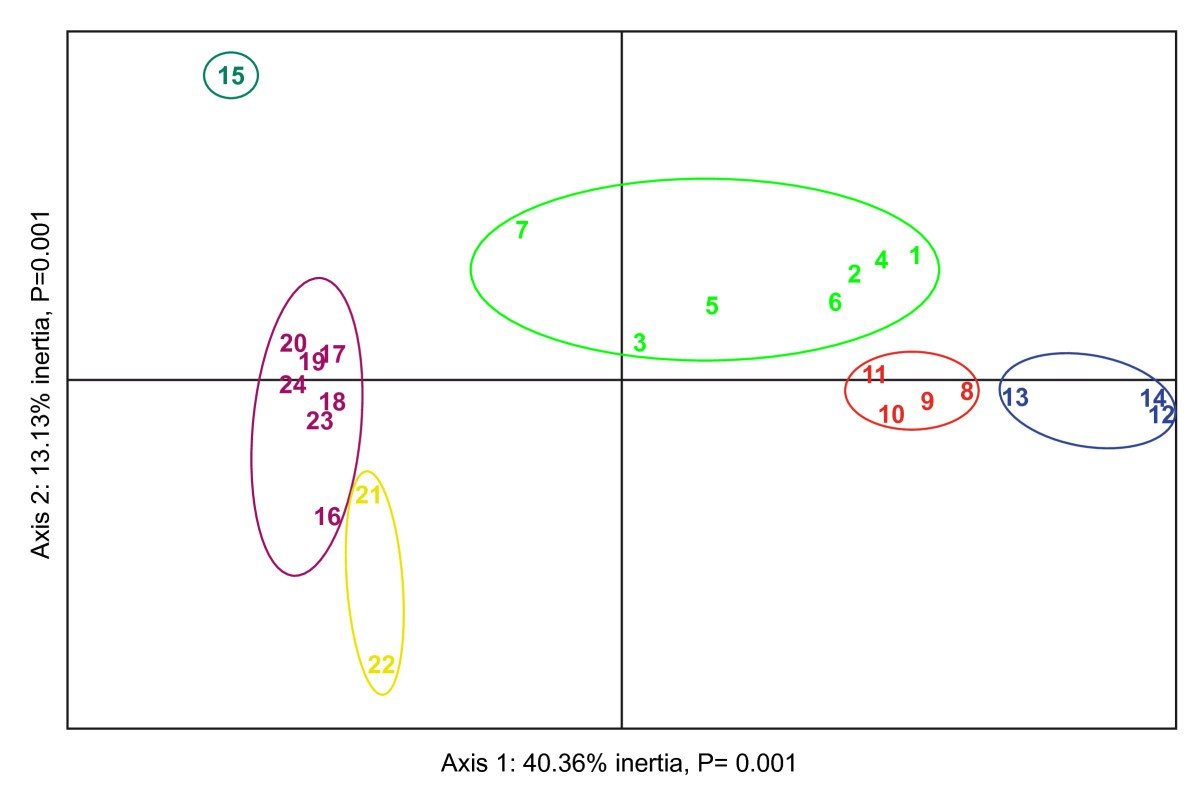 Strong reproductive barriers in a narrow hybrid zone of West ...