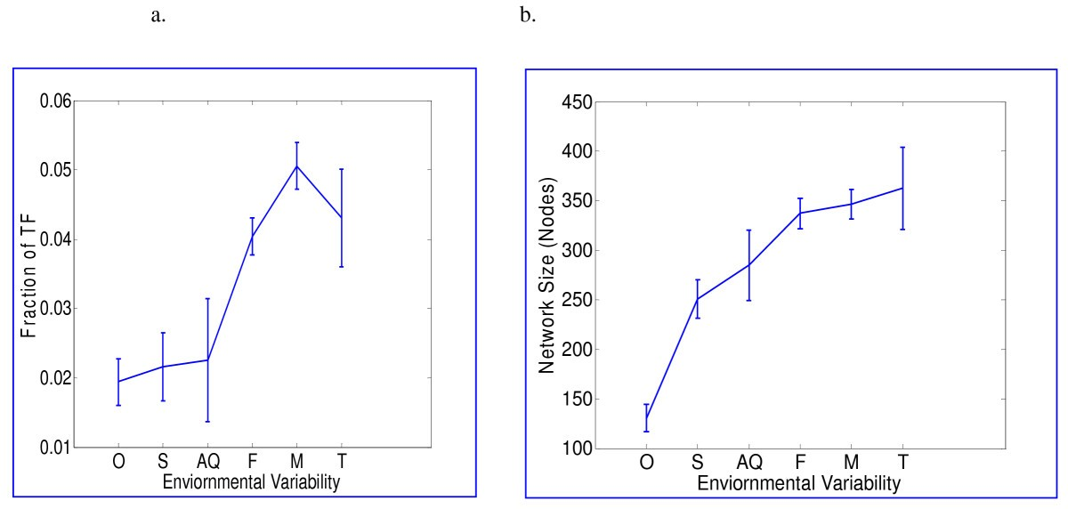 Environmental Variability And Modularity Of Bacterial Metabolic