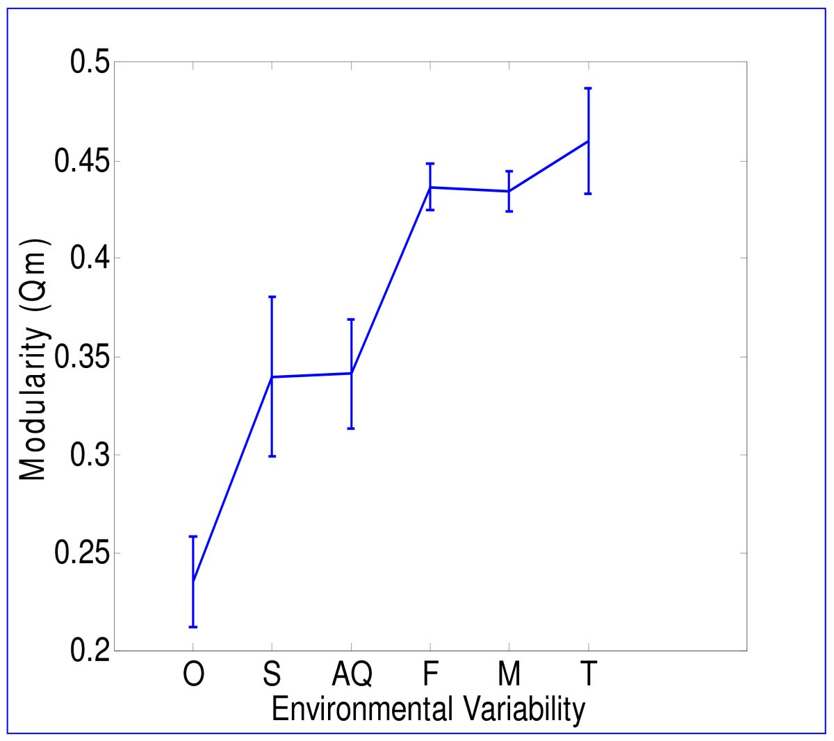 Modularity Of Metabolic Networks Correlates With Variability In The Environment
