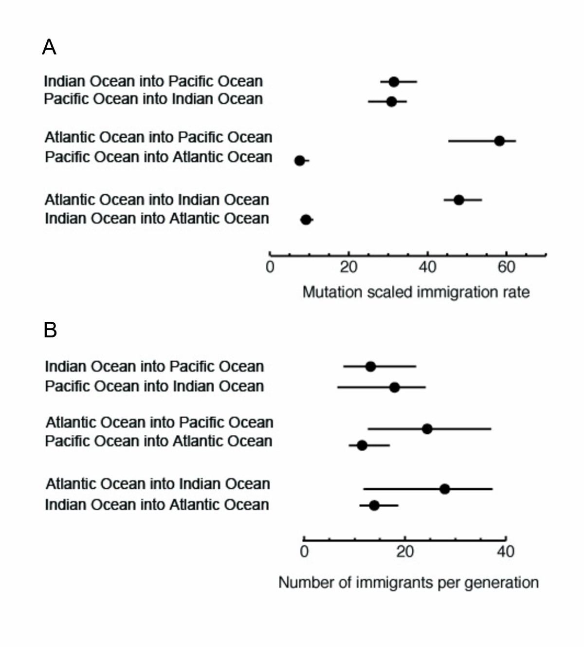 dcd6db620f Genetic structuring and migration patterns of Atlantic bigeye tuna ...