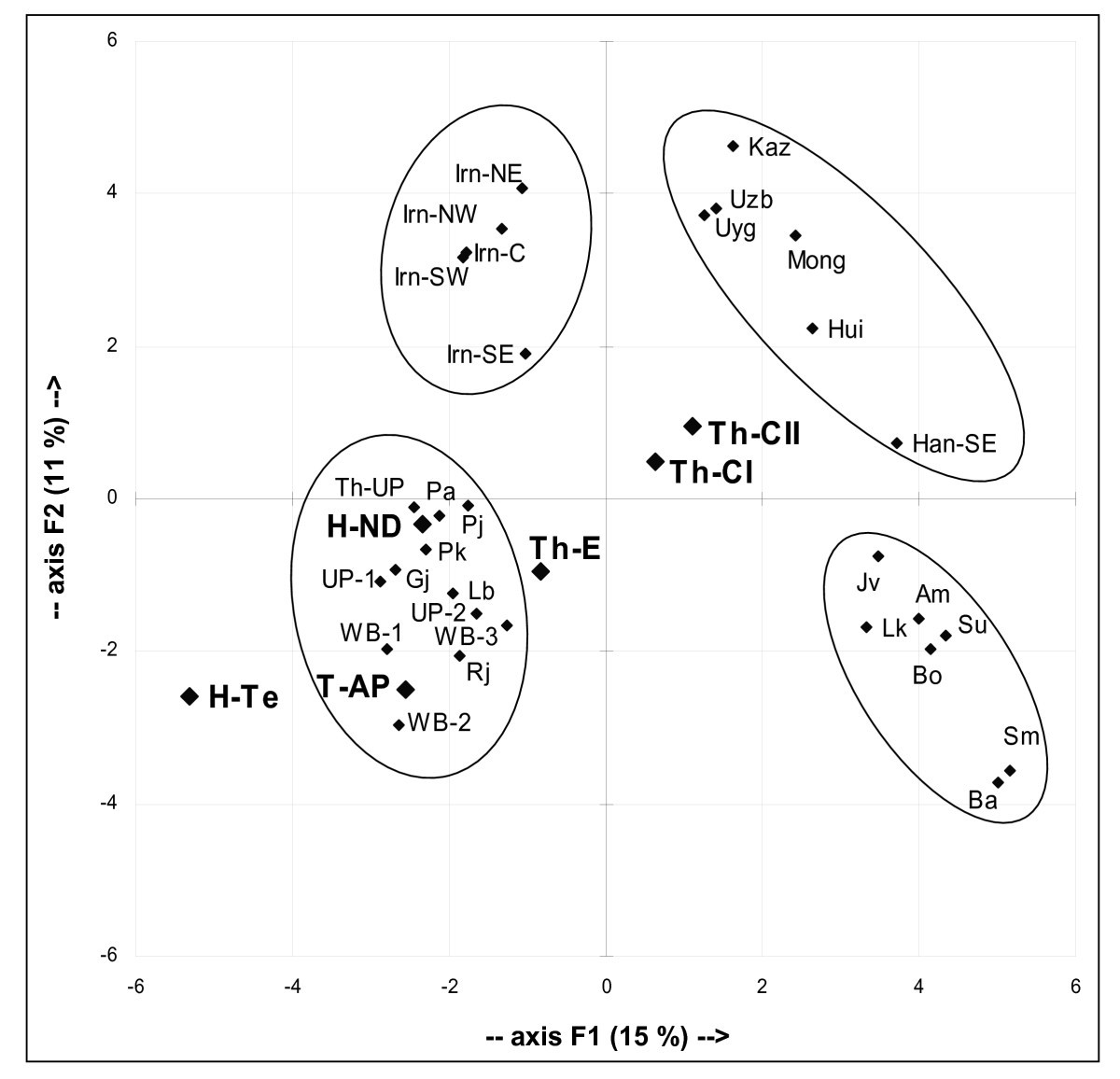 mitochondrial and y chromosome diversity of the tharus nepal a HTML Animated GIF figure 7