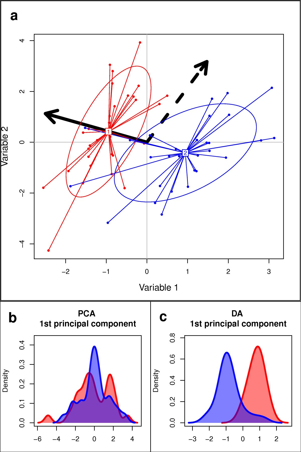Discriminant analysis of principal components a new method for the figure 1 ccuart Gallery