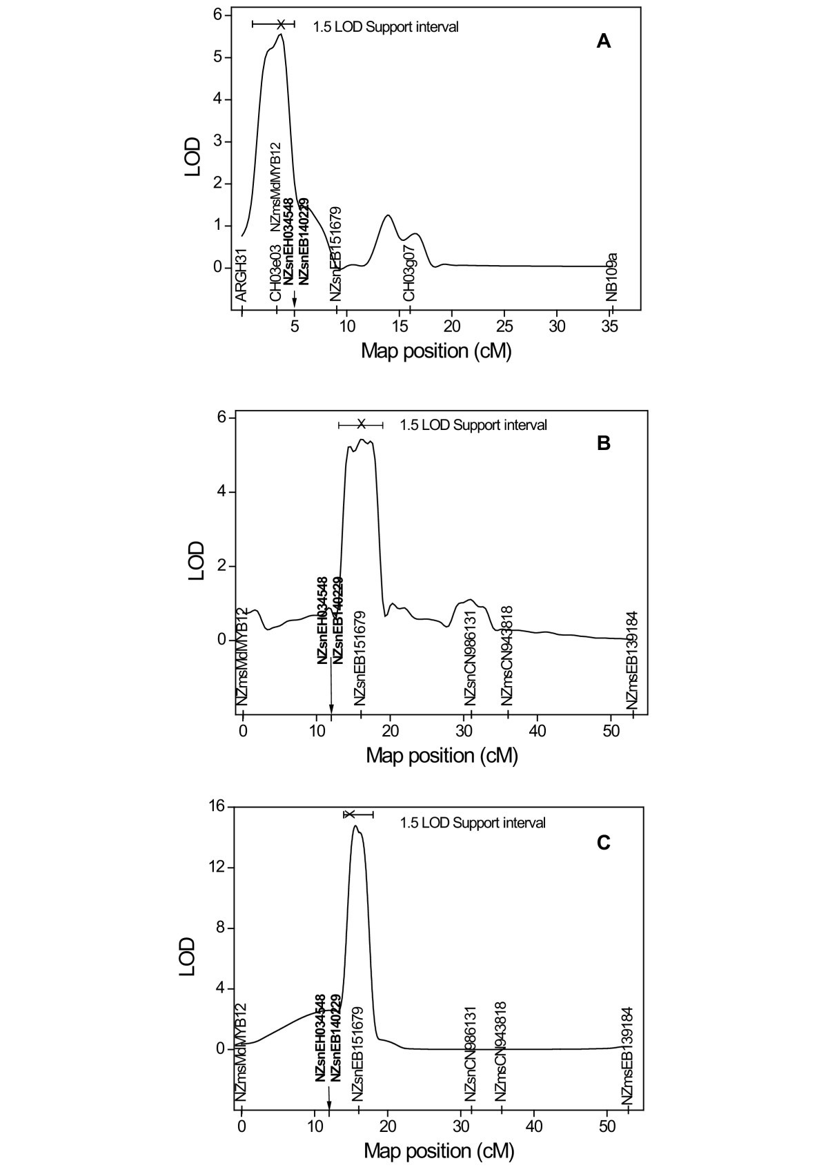 Putative Resistance Gene Markers Associated With Quantitative Trait Paul Reed Smith 408 Wiring Diagram Figure 3