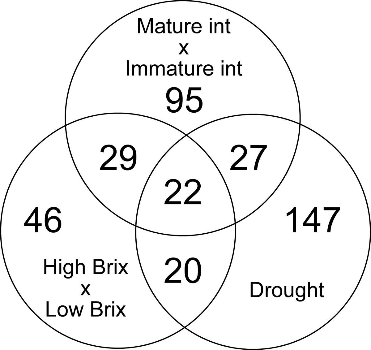Sugarcane Genes Associated With Sucrose Content Bmc Genomics Sp Reguler Axis Hitz Figure 1