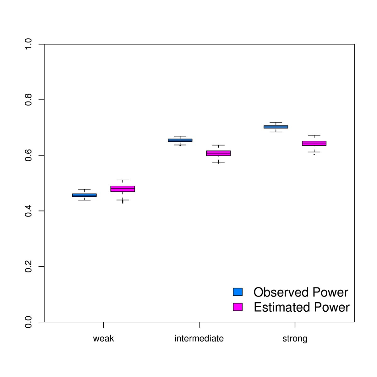 Relative Power And Sample Size Analysis On Gene Expression Profiling Comparator Provides Adjustable Hysteresis Window Content From Figure 1