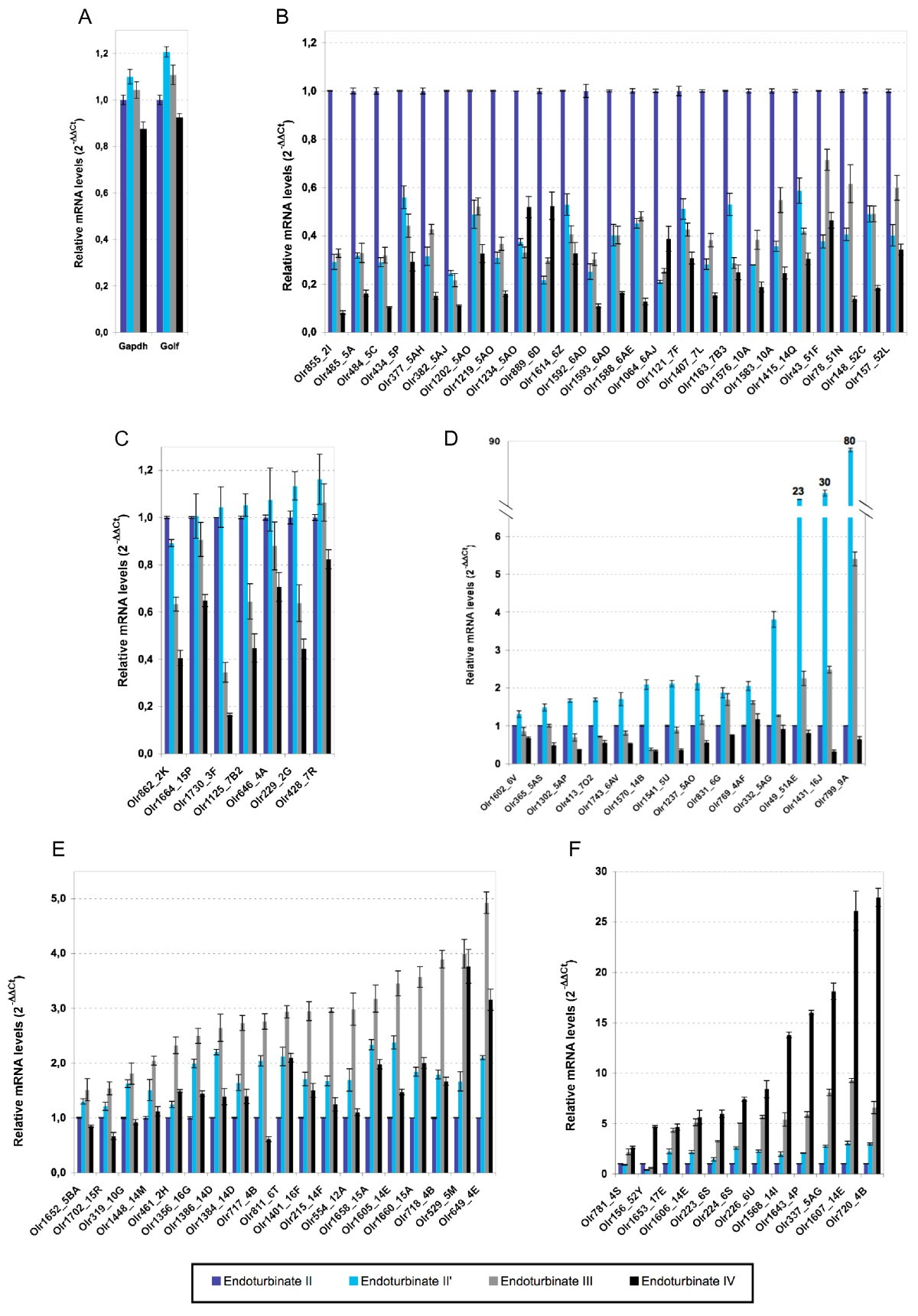 RNA Profiles Of Rat Olfactory Epithelia Individual And Age Related
