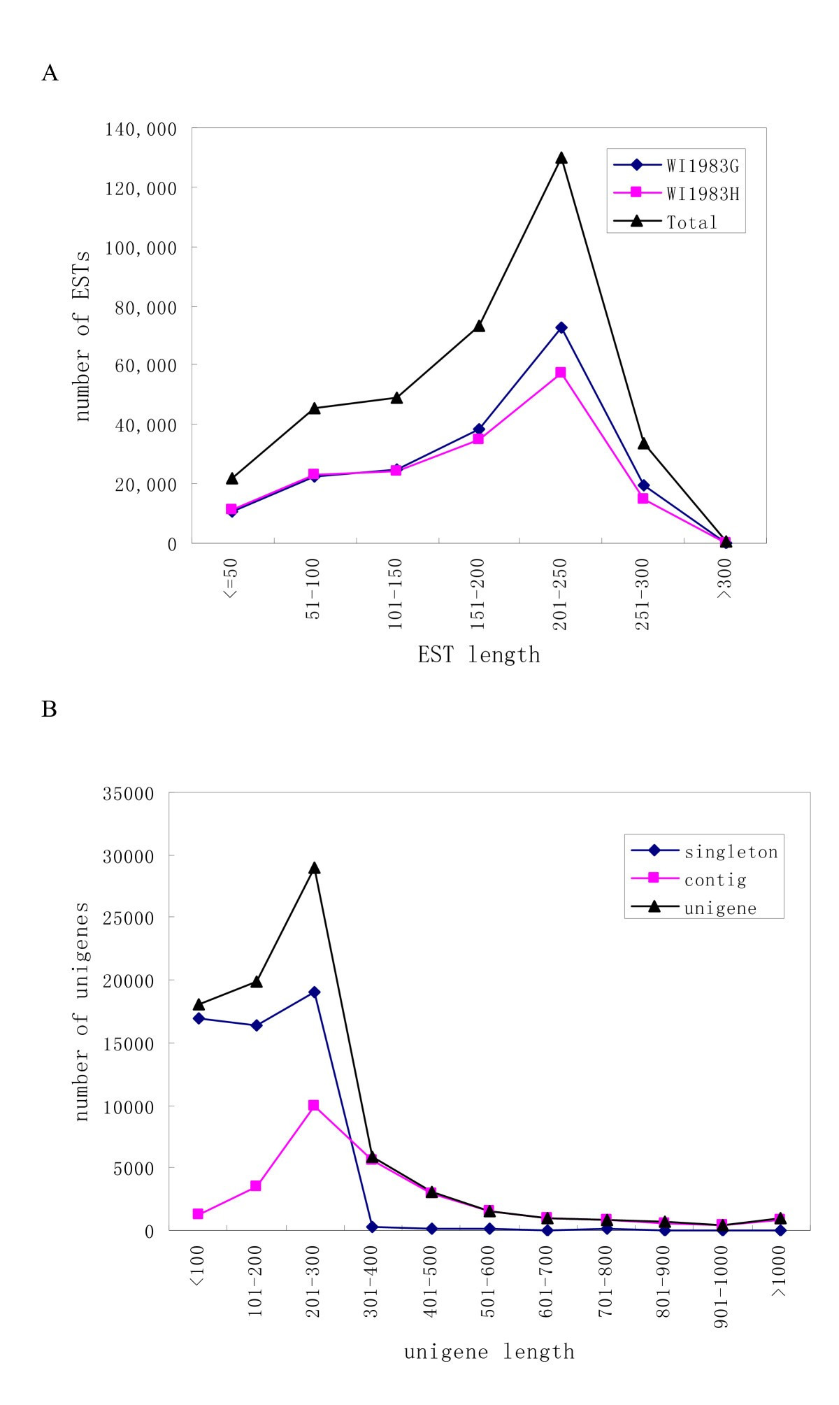 Transcriptome sequencing and comparative analysis of cucumber
