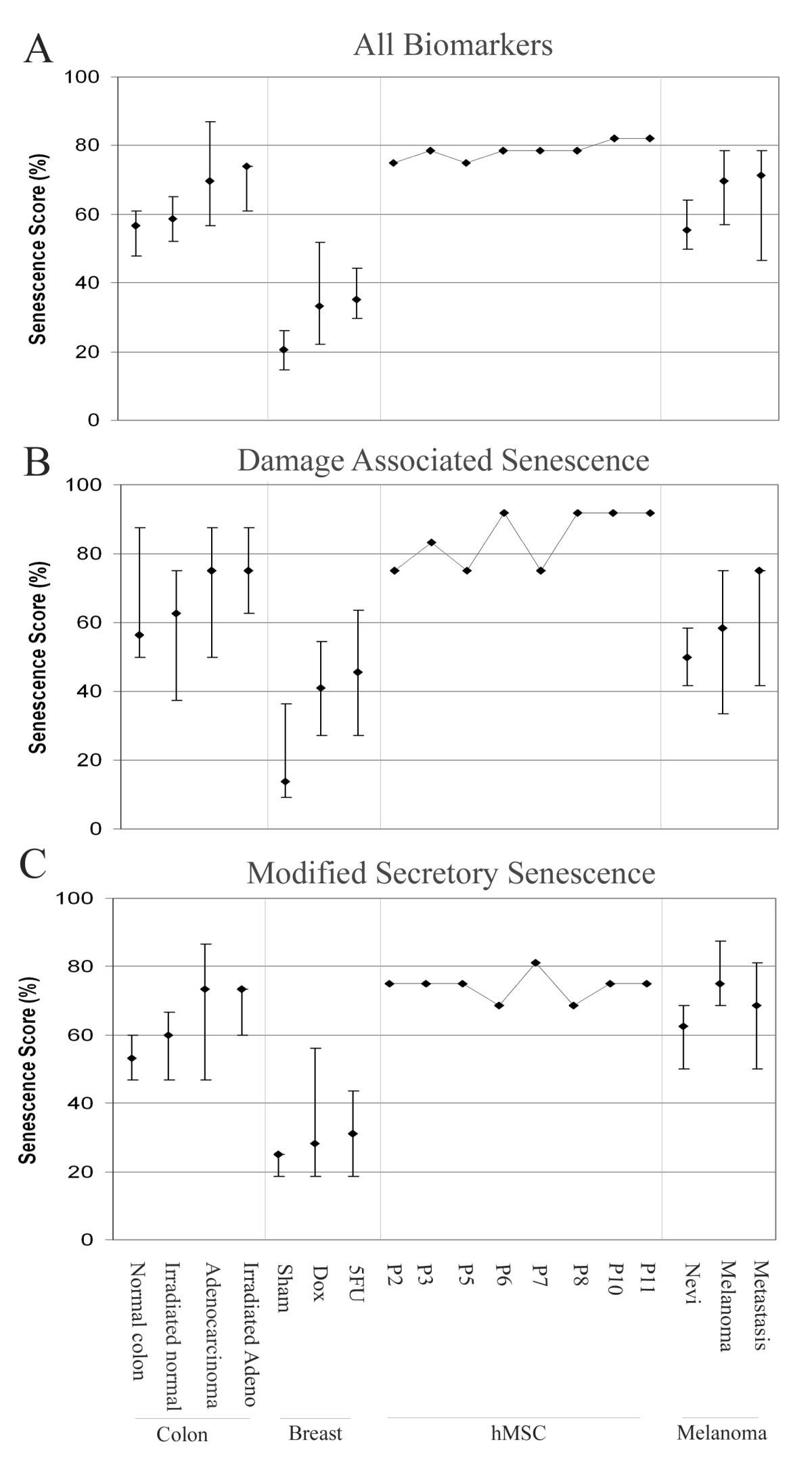 Scoring Of Senescence Signalling In Multiple Human Tumour Gene Figure 49 Dc Drive Dynamic Brake Circuit 2