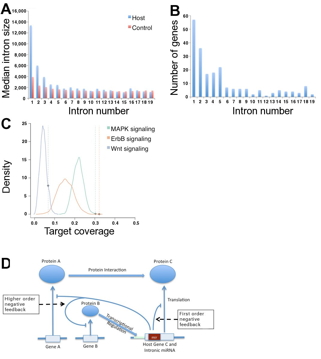 A Potential Role For Intragenic Mirnas On Their Hosts Interactome Electronic Circuit Symbols 7 10 From 26 Votes Figure 1