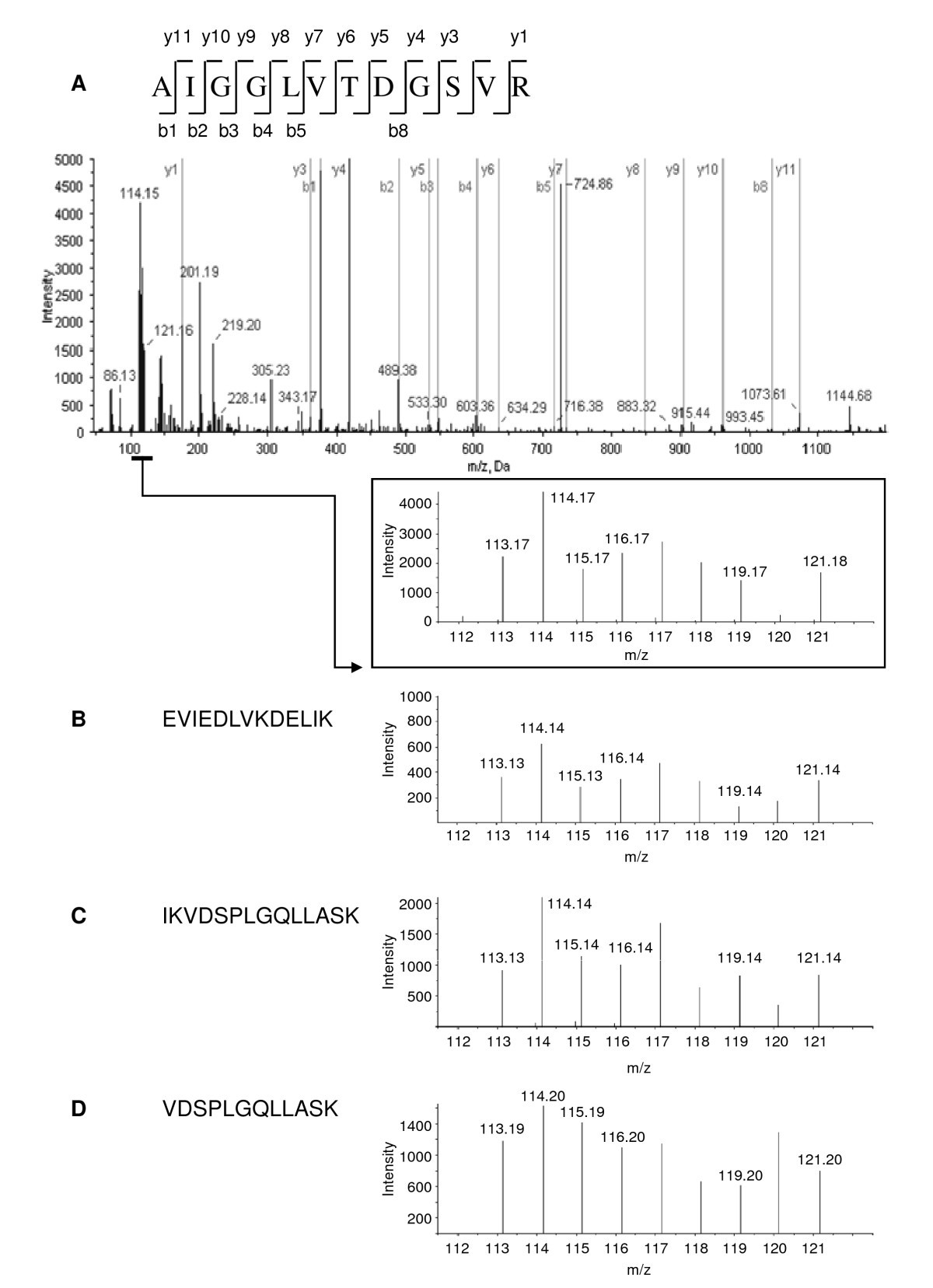 Proteomic Analysis Of The Marine Diatom Thalassiosira Pseudonana Tc 90 Engine Compartment Diagram Figure 2