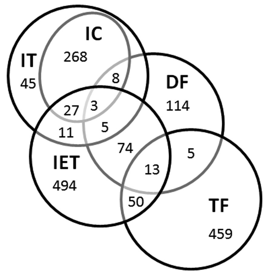 probing the xenopus laevis inner ear transcriptome for biological Diagram of Inner Ear Parts figure 3 venn diagram of the five inner ear