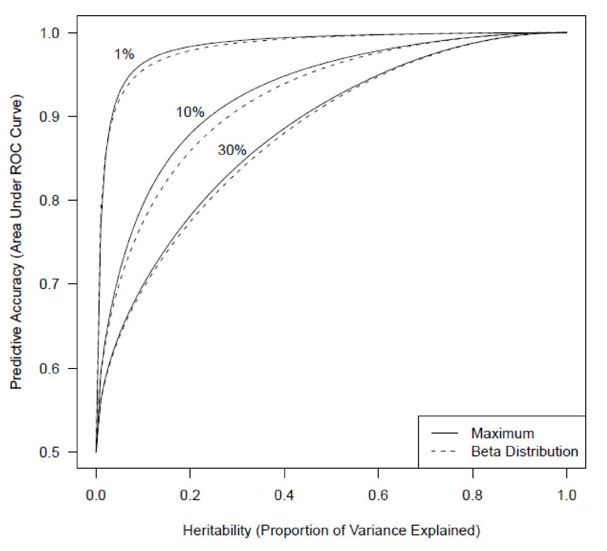 ROC on hereditary diseases