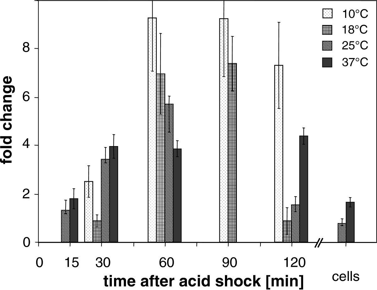 Acid shock