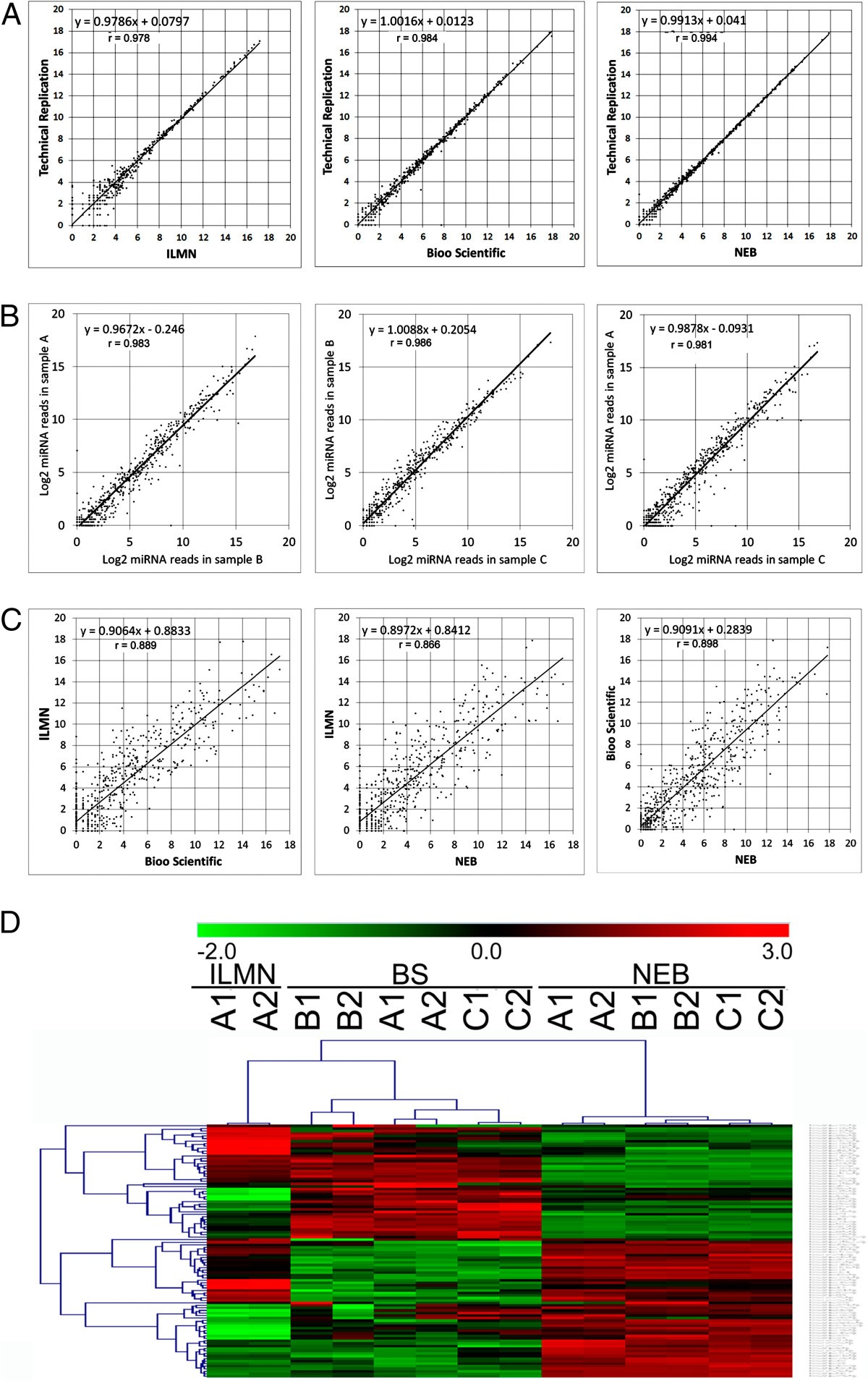 Characterization Of Human Plasma Derived Exosomal Rnas By Deep Sample Schematic Diagrams Figure Interface From Modified Cutter 3