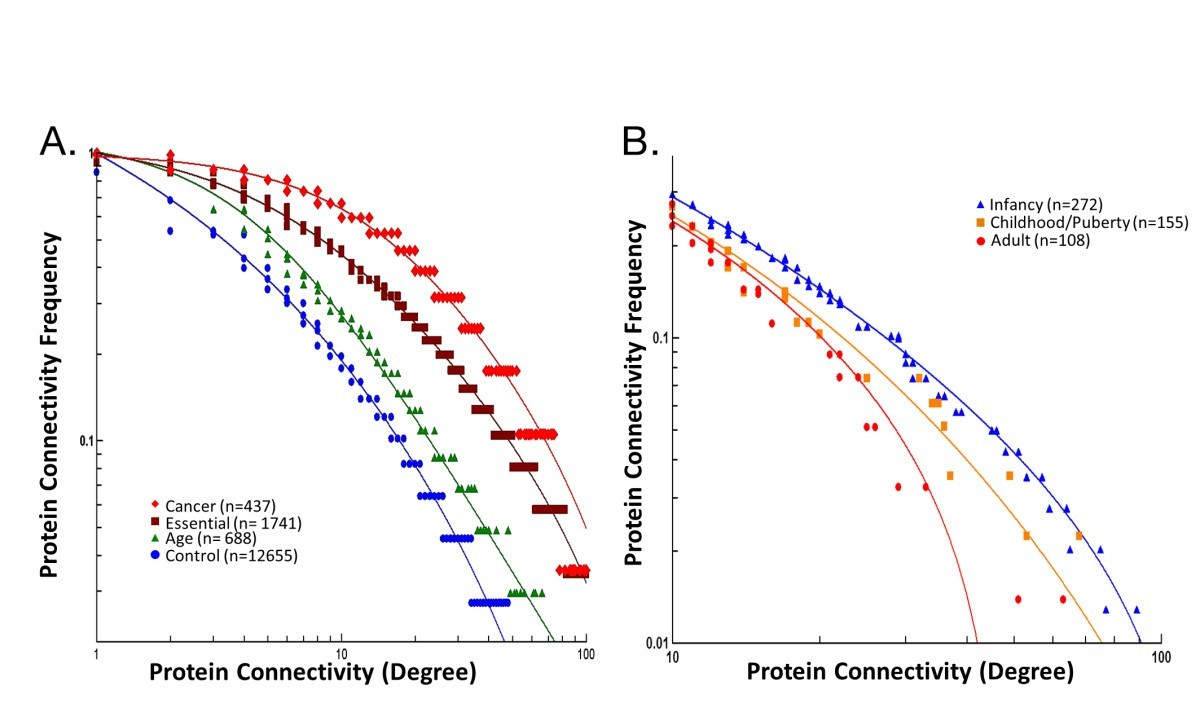 Human Growth Is Associated With Distinct Patterns Of Gene Expression
