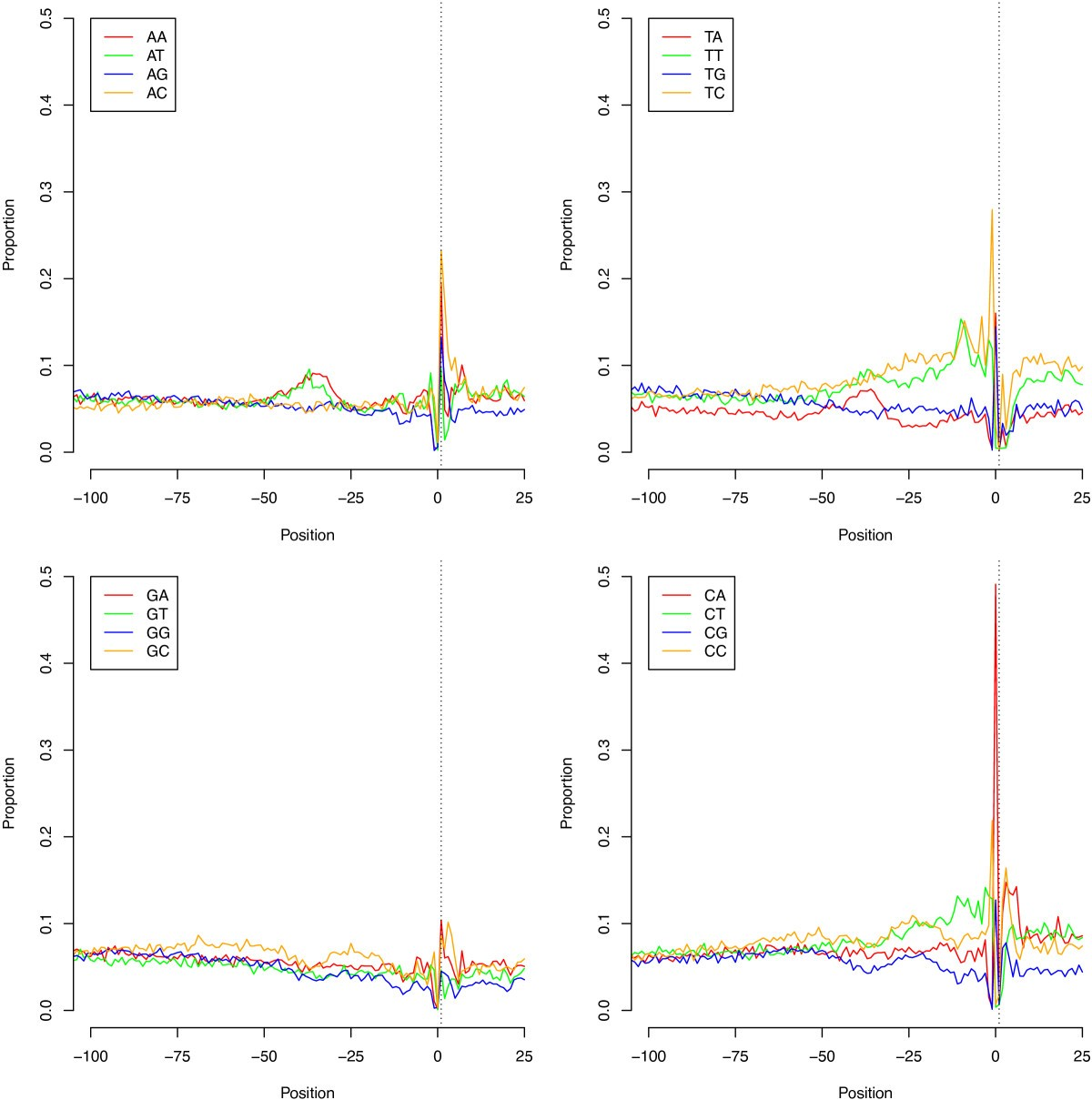 Transcriptome analysis of the filamentous fungus Aspergillus ...