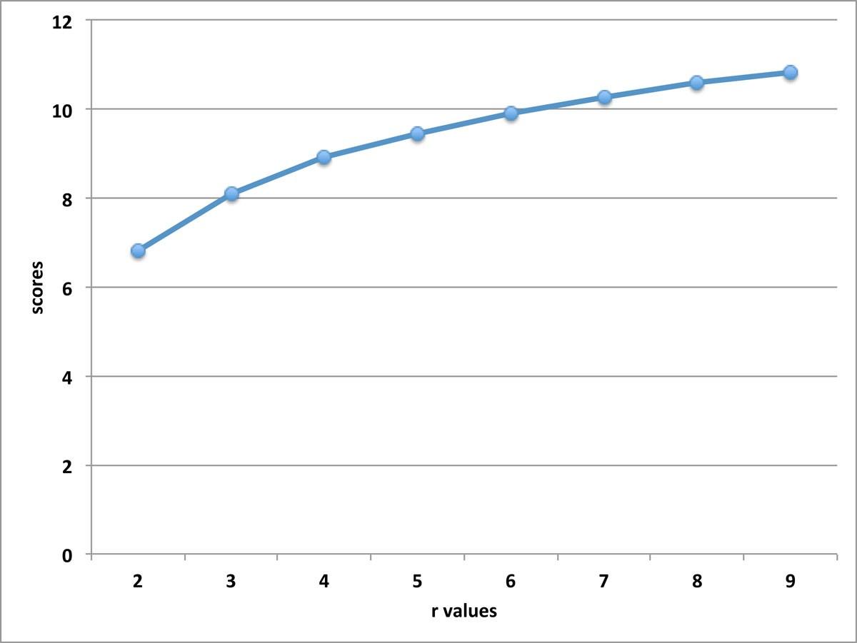 New enumeration algorithm for protein structure comparison and