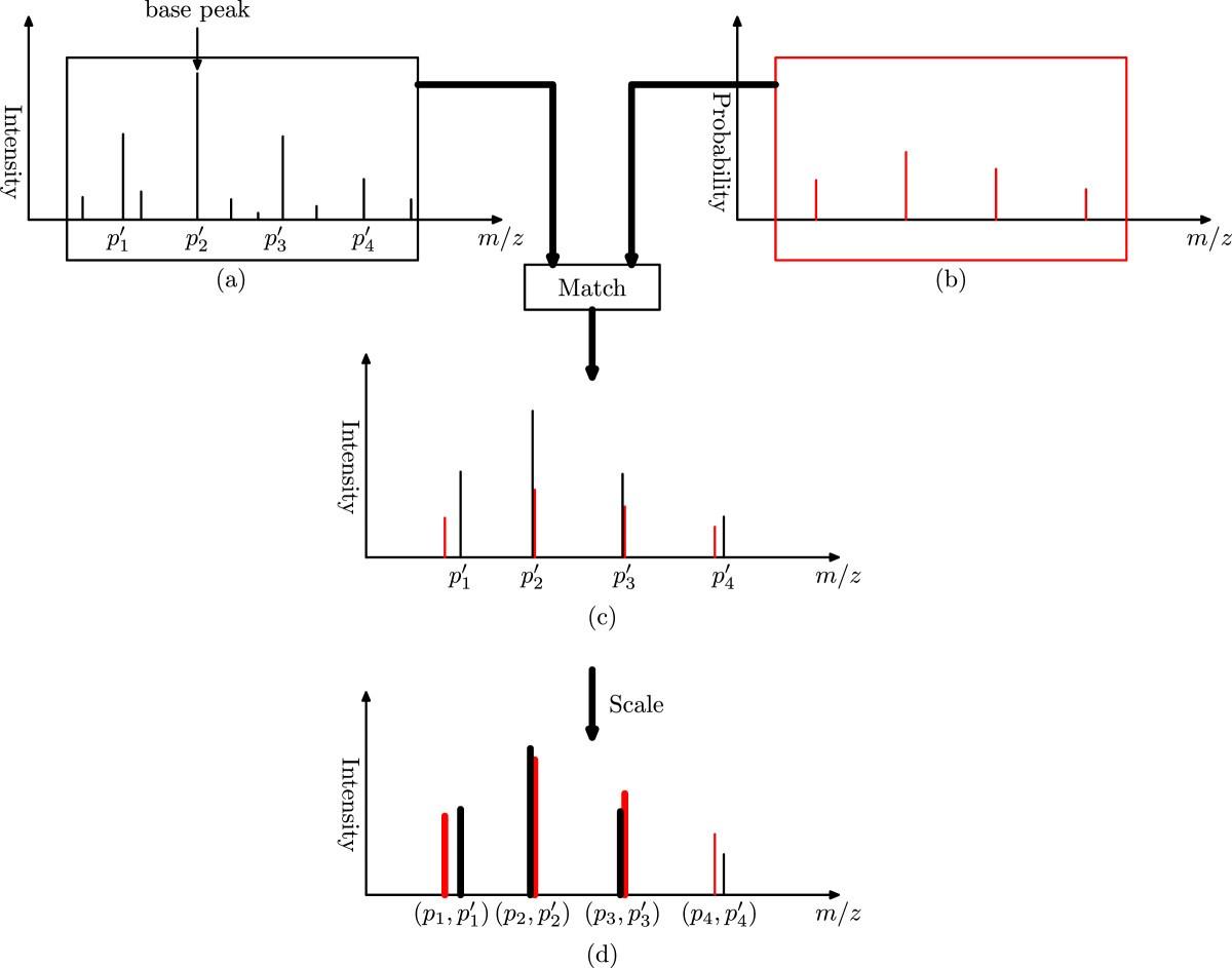 A New Scoring Function For Top Down Spectral Deconvolution Bmc Figure 1 Envelope Detector Circuit