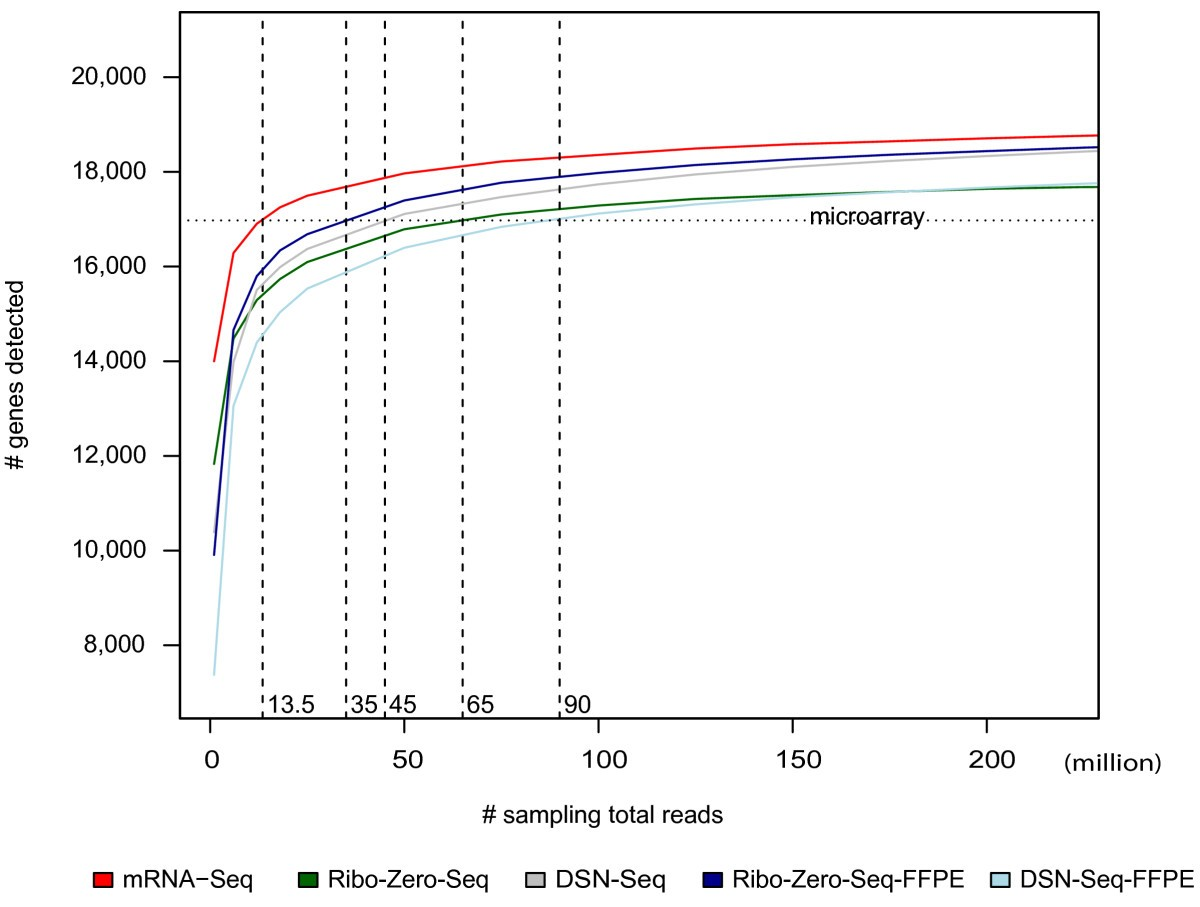 Comparison Of Rna Seq By Poly A Capture Ribosomal Depletion Geiger Counter Diagram Chapter 21 Section 5 Figure 4