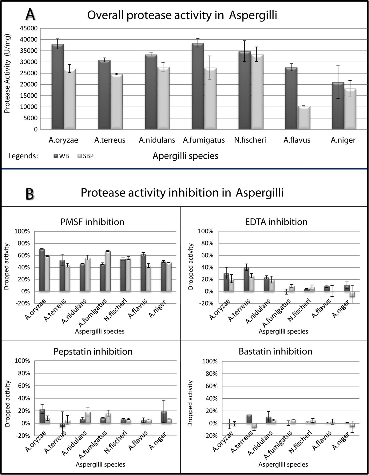 A genomic survey of proteases in Aspergilli | BMC Genomics | Full Text