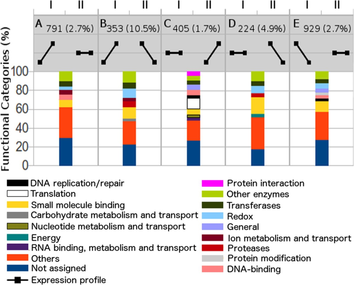 Comparative genome analysis of entomopathogenic fungi reveals a ...