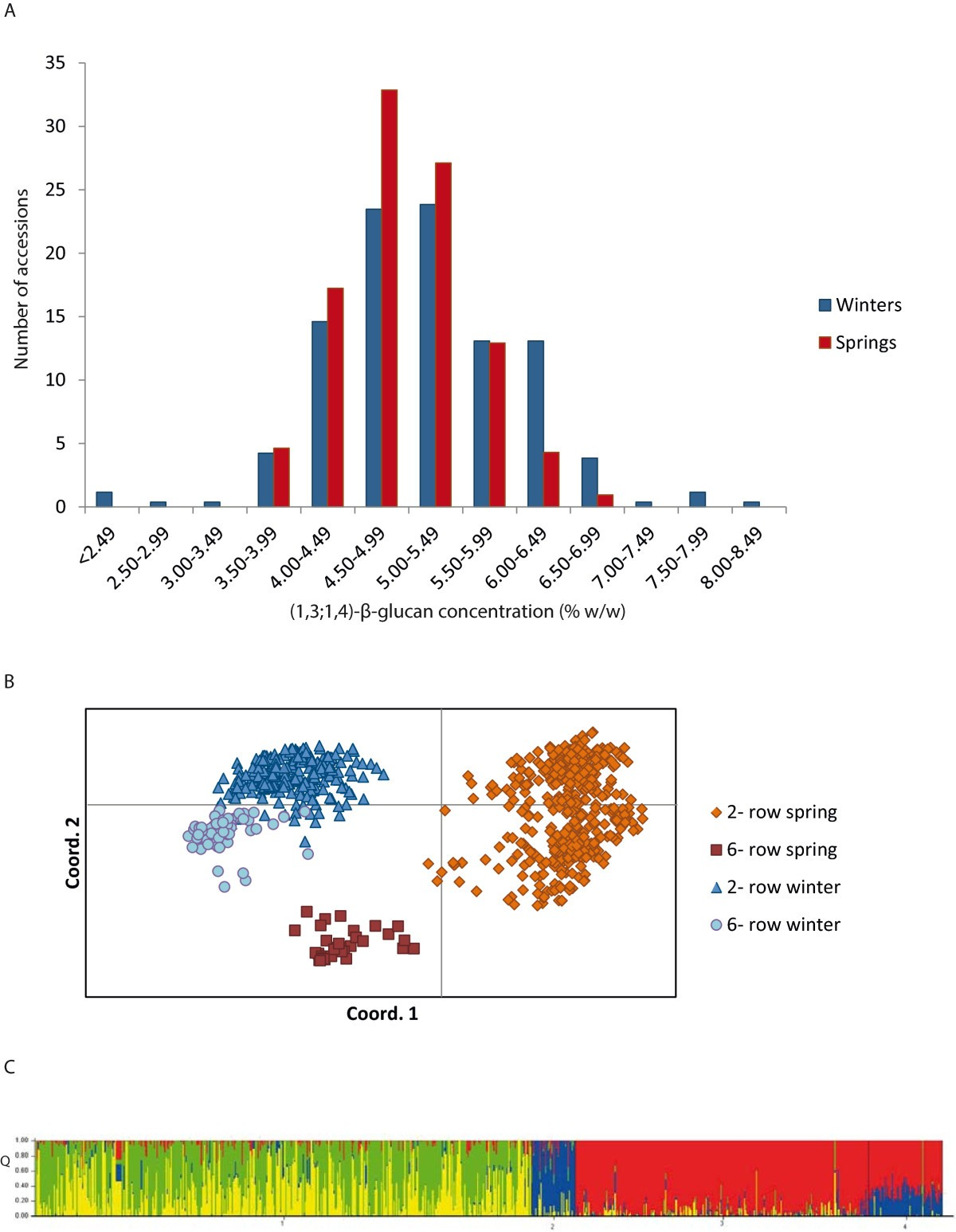 A Genome Wide Association Scan For 1314 Glucan Content In The Spring Buffer Type F 2 Figure 1