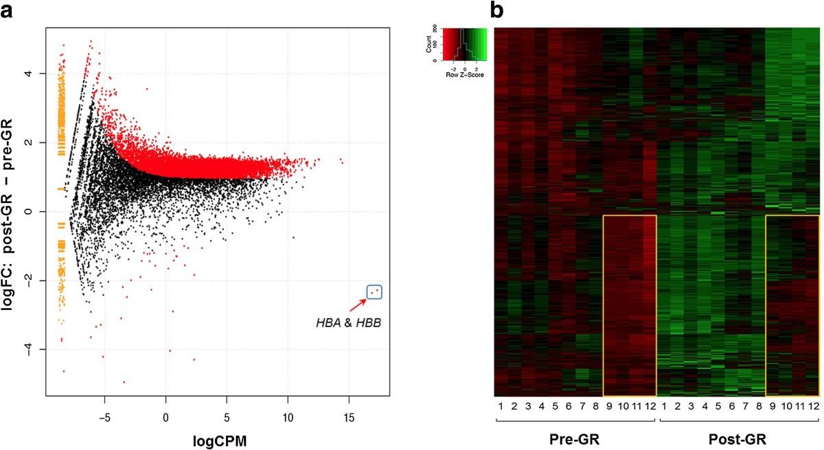 Increasing Gene Discovery And Coverage Using RNA Seq Of Globin RNA