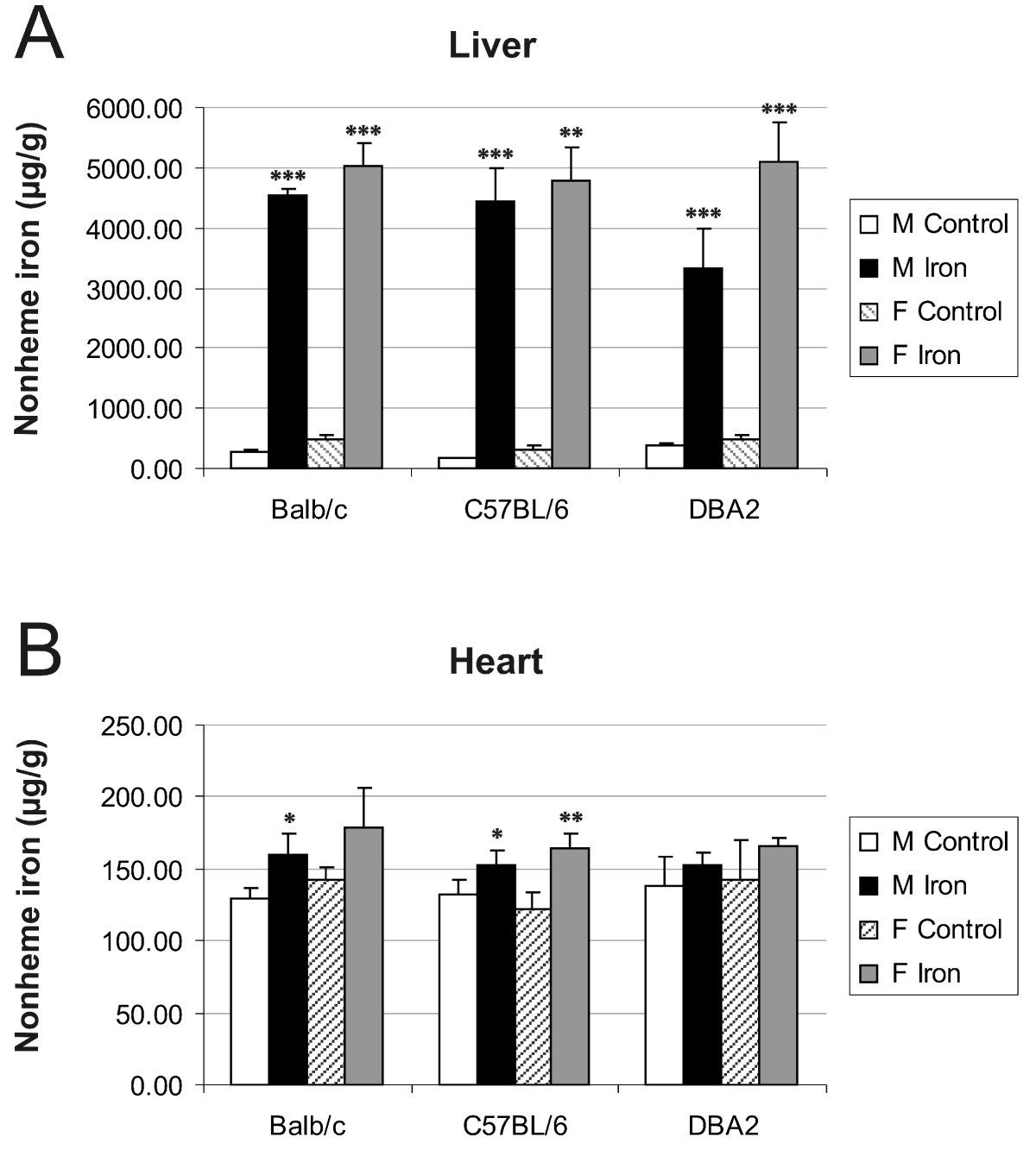 Effects Of Iron Loading On Muscle Genome Wide Mrna Expression Voltage Is Ramp From 22v To 26v And Resulted Load Switch Figure 1