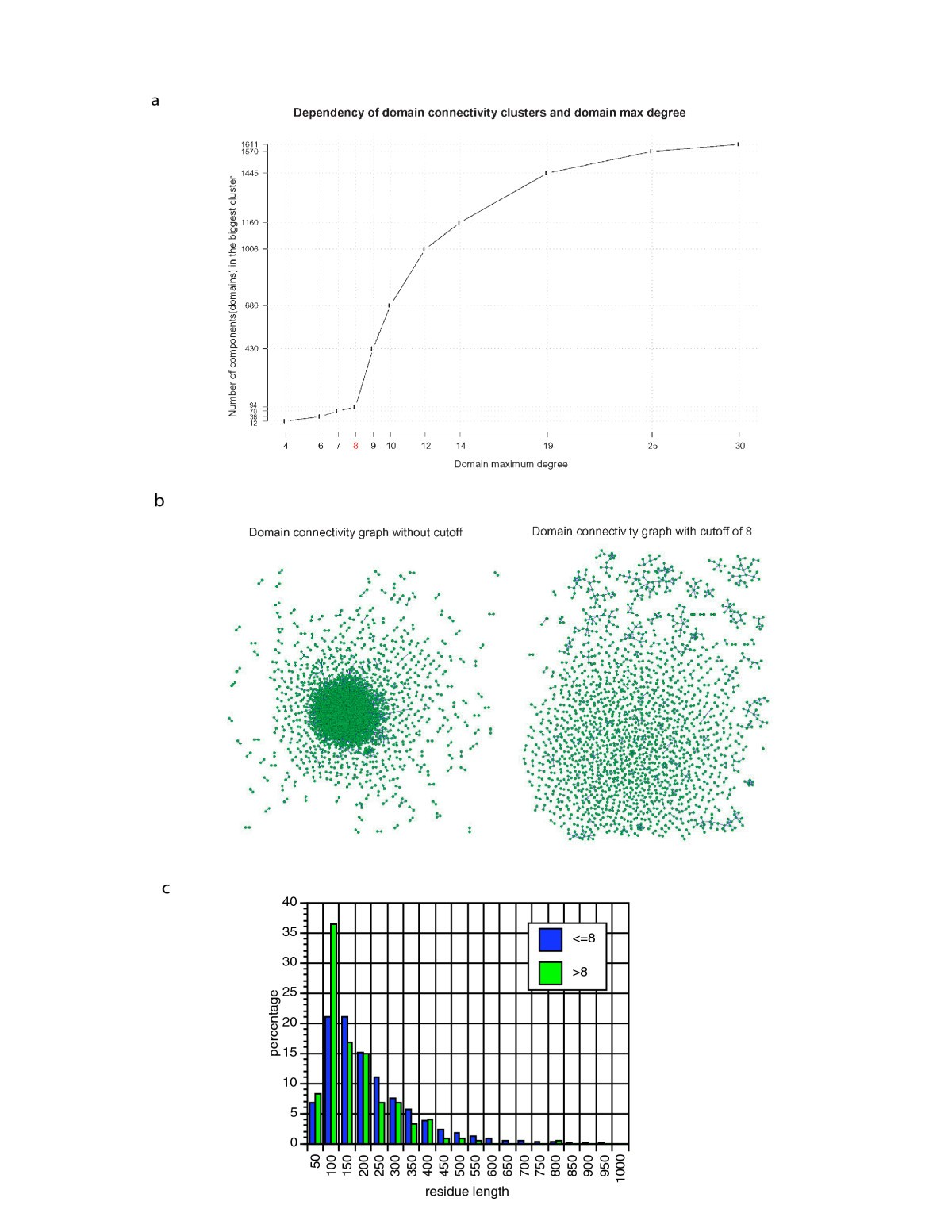Denoising inferred functional association networks obtained by gene