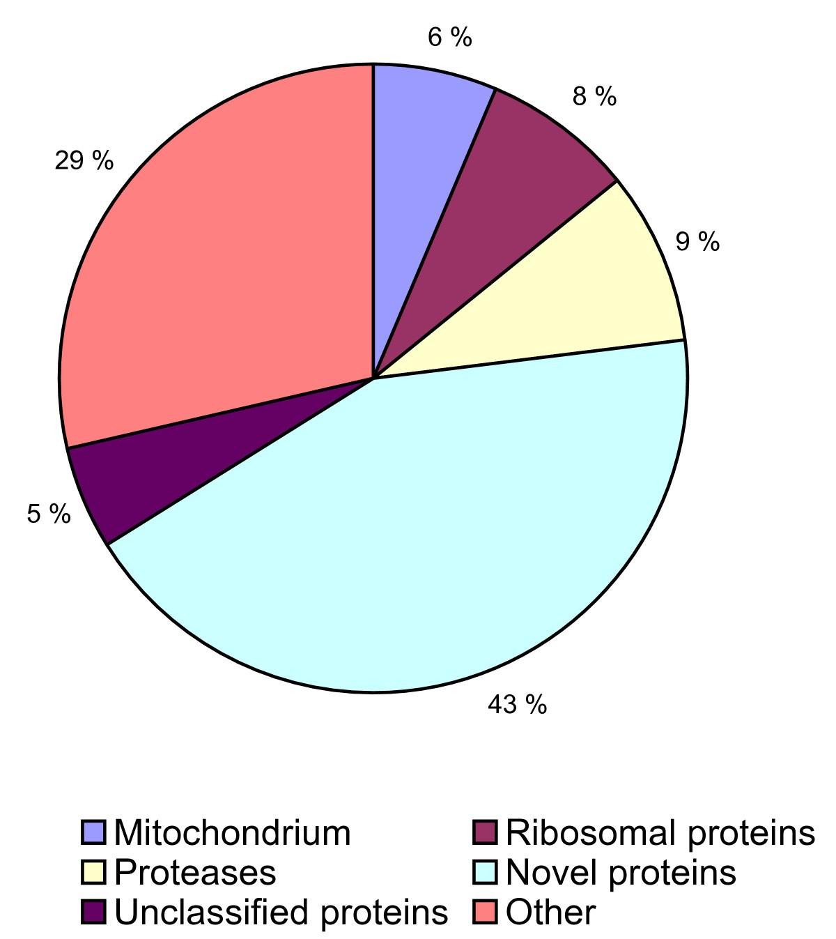 Salmon Louse Lepeophtheirus Salmonis Transcriptomes During Post Romans 8 Block Diagram Figure 1