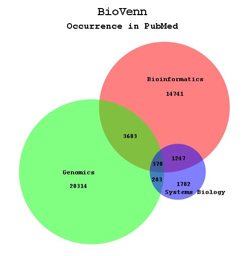 Biovenn a web application for the comparison and visualization of figure 3 ccuart Image collections
