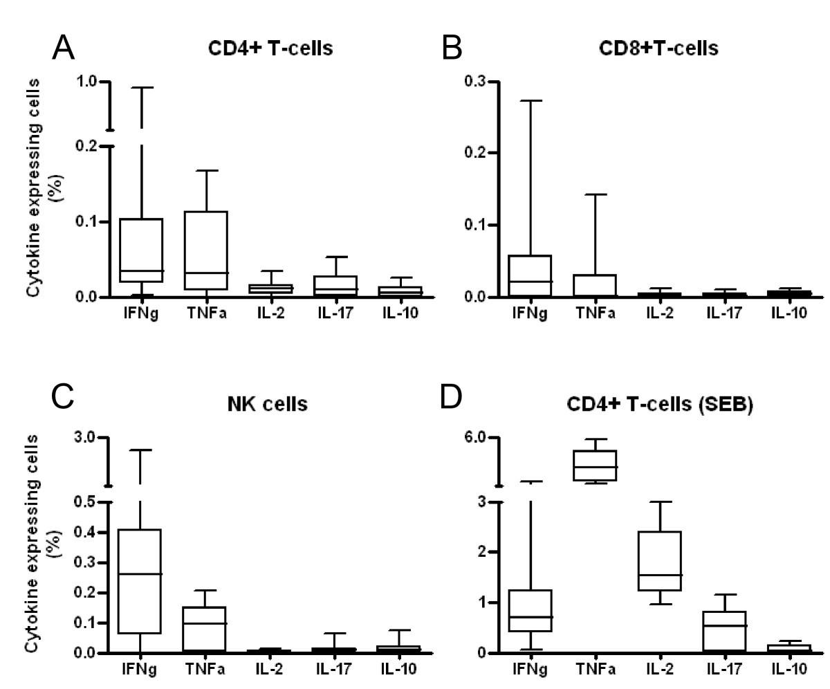 Mycobacterium Tuberculosis Ppd Induced Immune Biomarkers Measurable Floyd Rose Diagram Figure 2