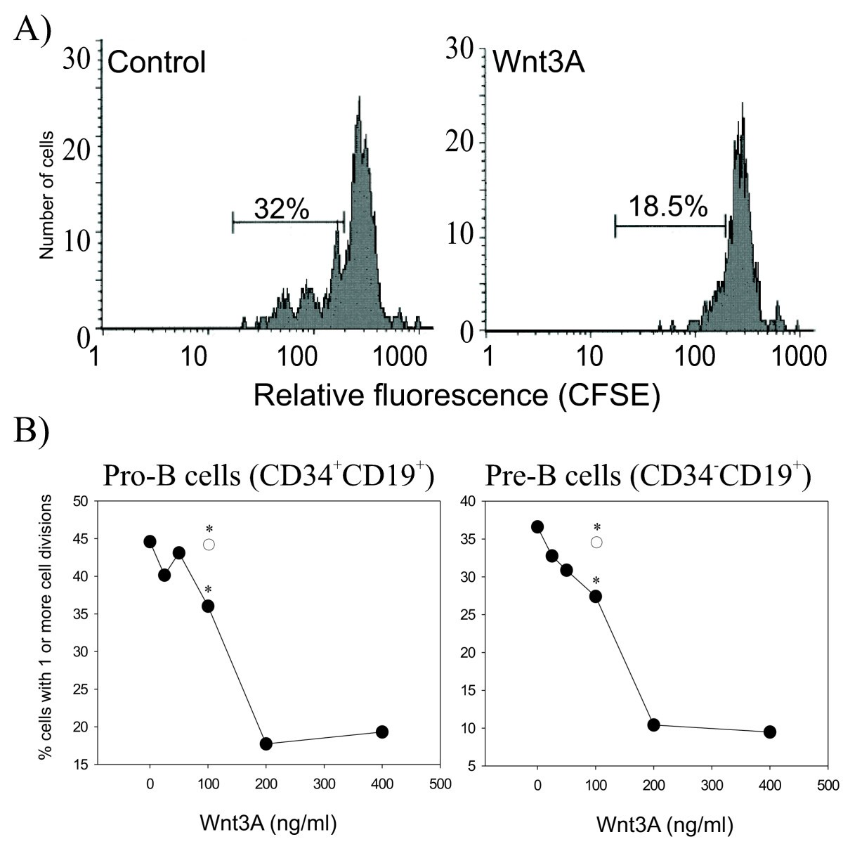 effects of wnt 3a and wnt 5a on proliferation of hek293 cell (b) effects of the pretreatment with wnt5a on wnt3a-induced  fzd4 and lrp5  and activate wnt/β-catenin signaling in hek293 cells, in which fzd4  cbfa1- independent decrease in osteoblast proliferation, osteopenia, and.