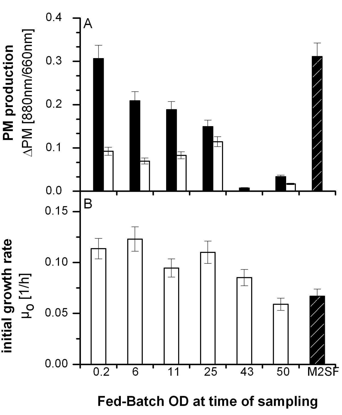 Quorum Sensing Influences Growth And Photosynthetic Membrane Oxygen Molecule Science Diagram Christian Classroom Clipart Figure 2
