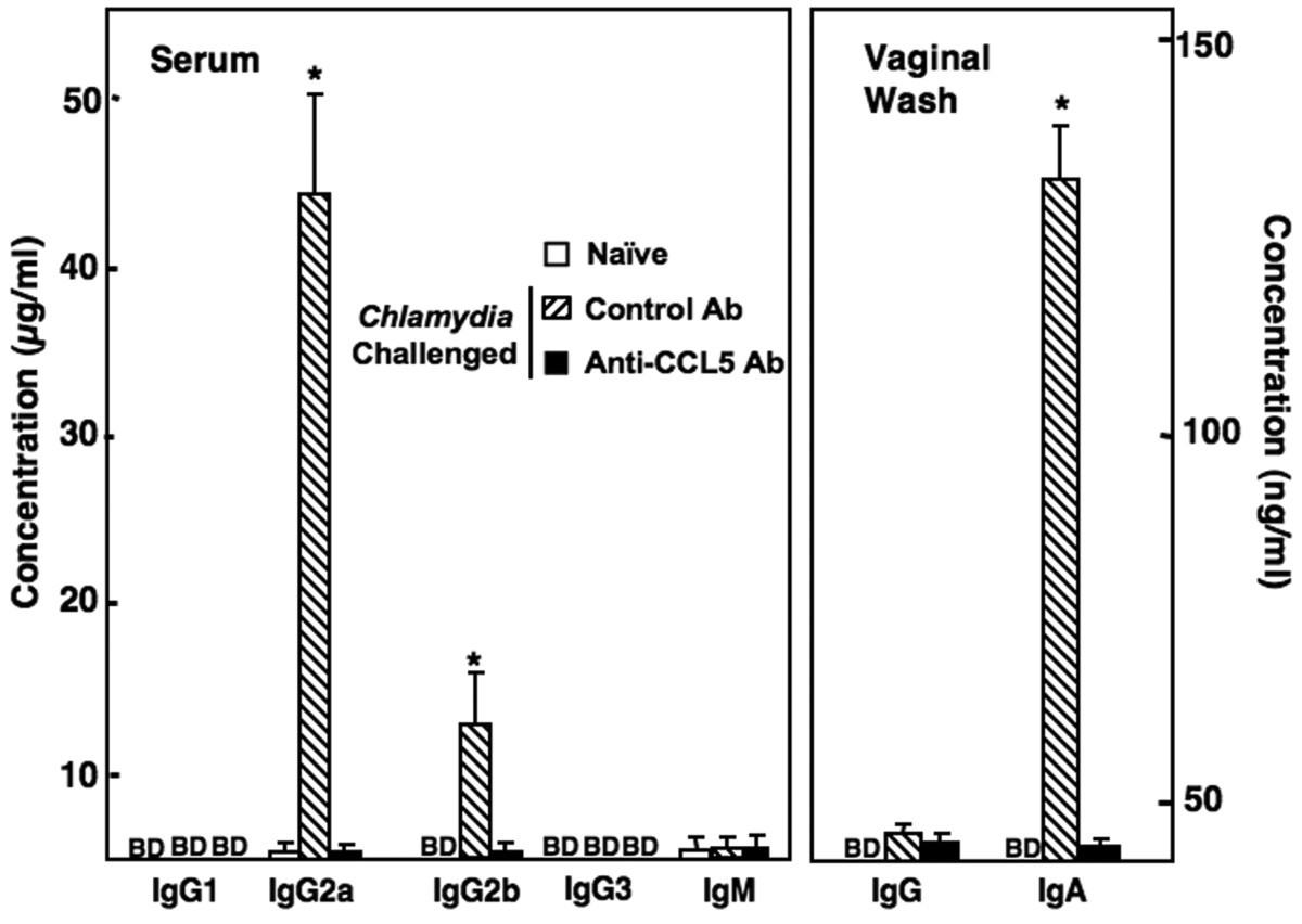 Ccl5 Regulation Of Mucosal Chlamydial Immunity And Infection Bmc Aaa C Wire Color Diagram Typical Single Line Unit Figure 3