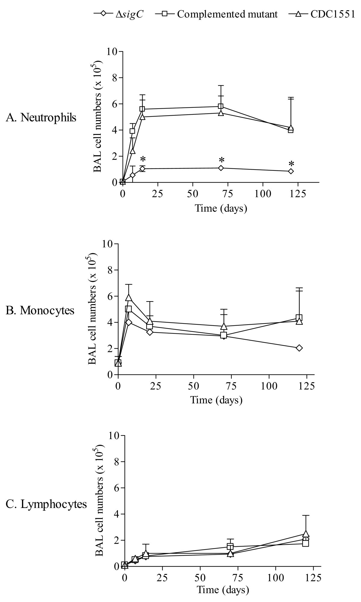 Altered Cellular Infiltration And Cytokine Levels During Early Hm 103 Microphone Wiring Diagrams Figure 2