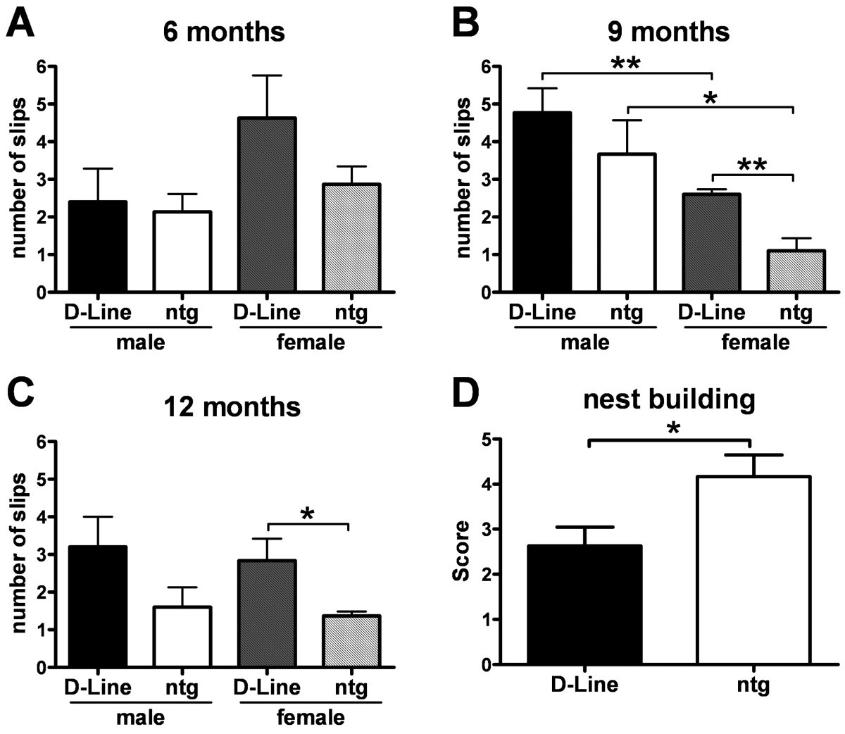 Time course and progression of wild type α-Synuclein aculation in
