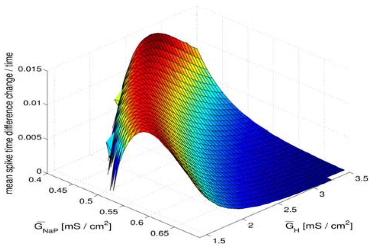 Using phase response curves to predict synchronization times for
