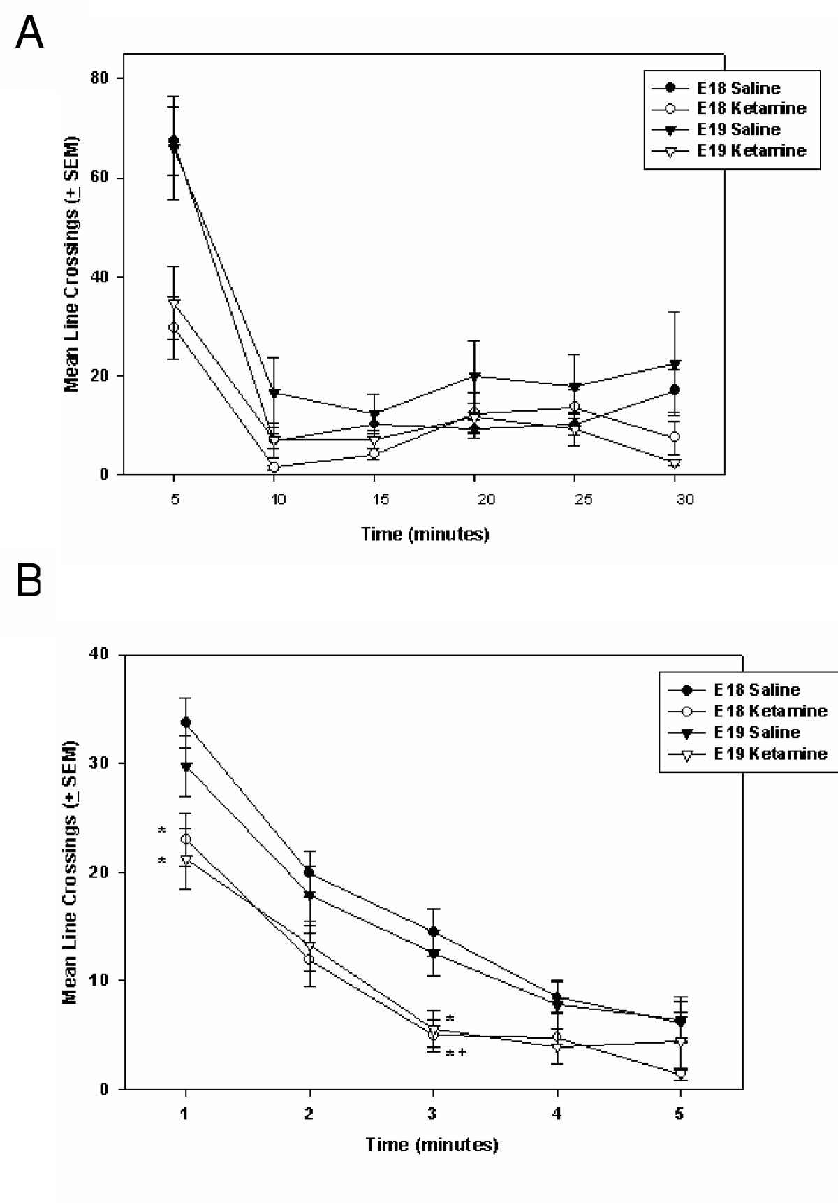 Long Term Age Dependent Behavioral Changes Following A Single Randall 102 Central Heating Timer Wiring Diagram Figure 4