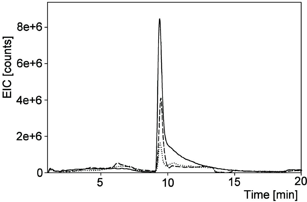 Citramalic Acid And Salicylic In Sugar Beet Root Exudates Process Flow Diagram Figure 4