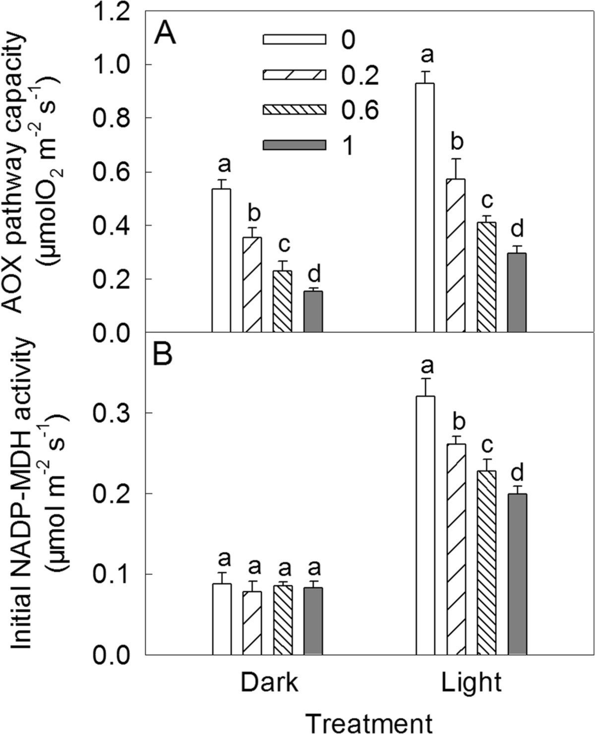 The Mitochondrial Alternative Oxidase Pathway Protects Vacuum Flash Ox 500 Figure 3