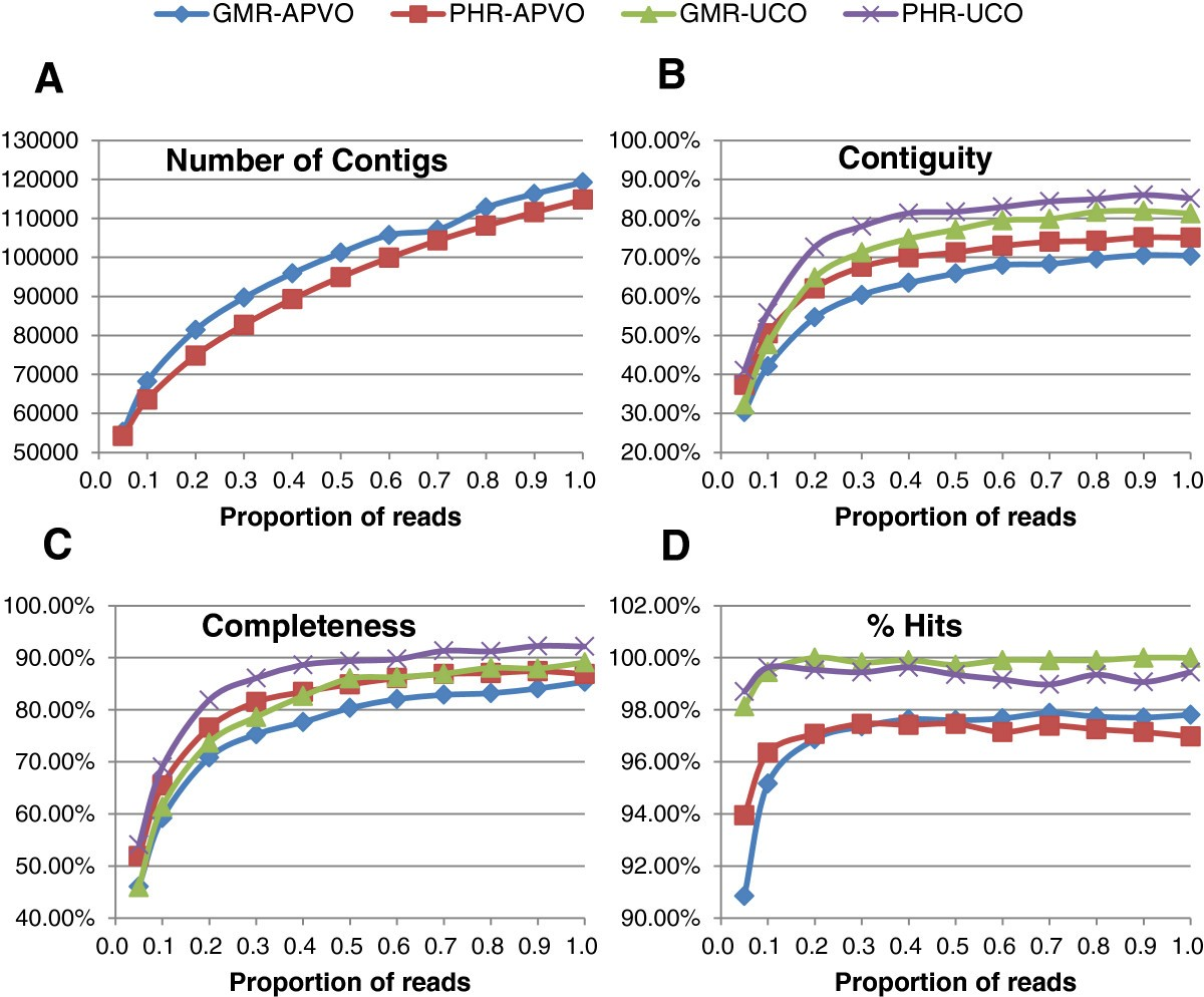 Comparative Analyses Of Two Geraniaceae Transcriptomes Using Next One Nine Sequencer Figure 4