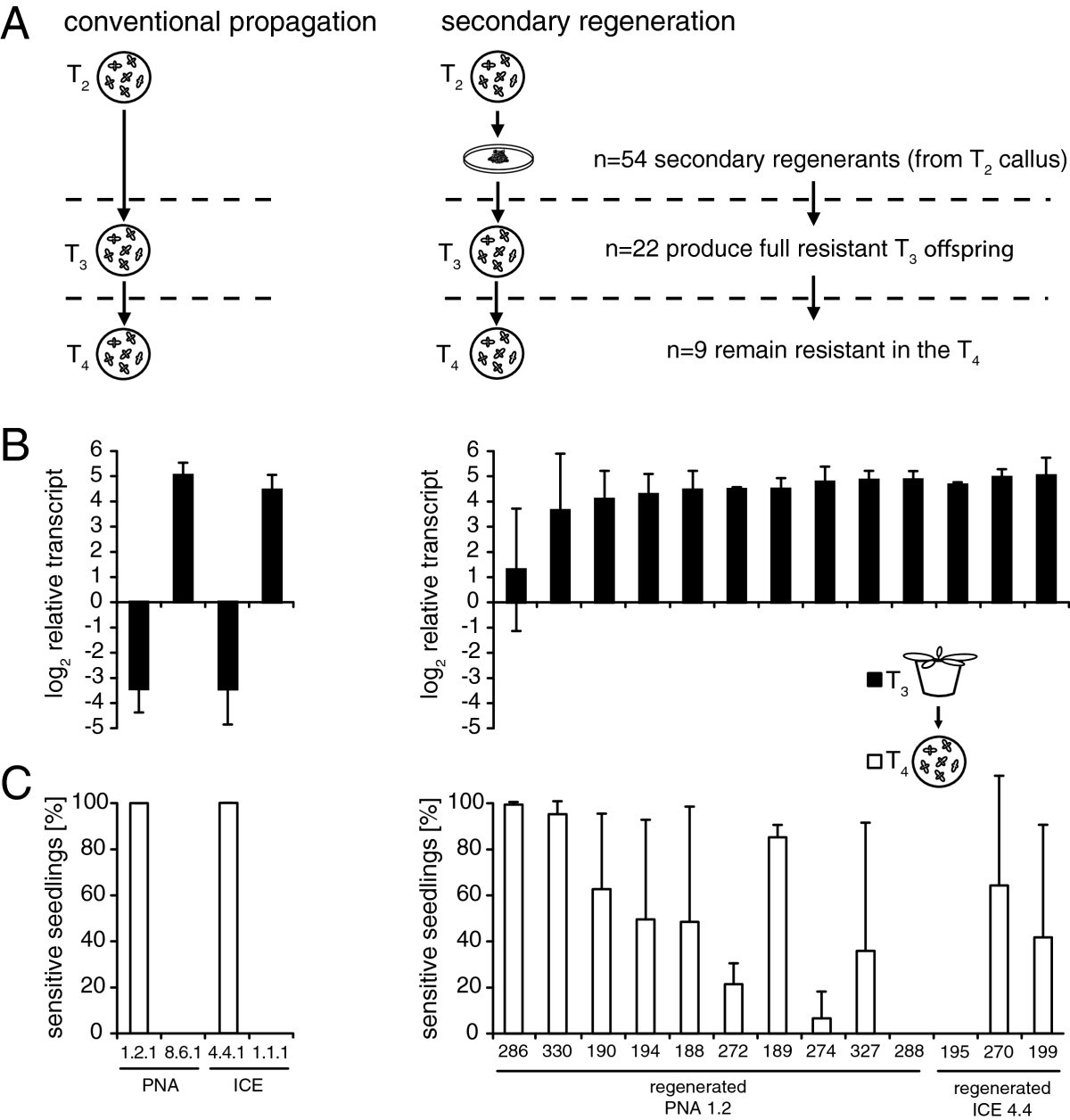 Progressive 35s Promoter Methylation Increases Rapidly During Simple Traffic Light Circuit Diagram Figure 8