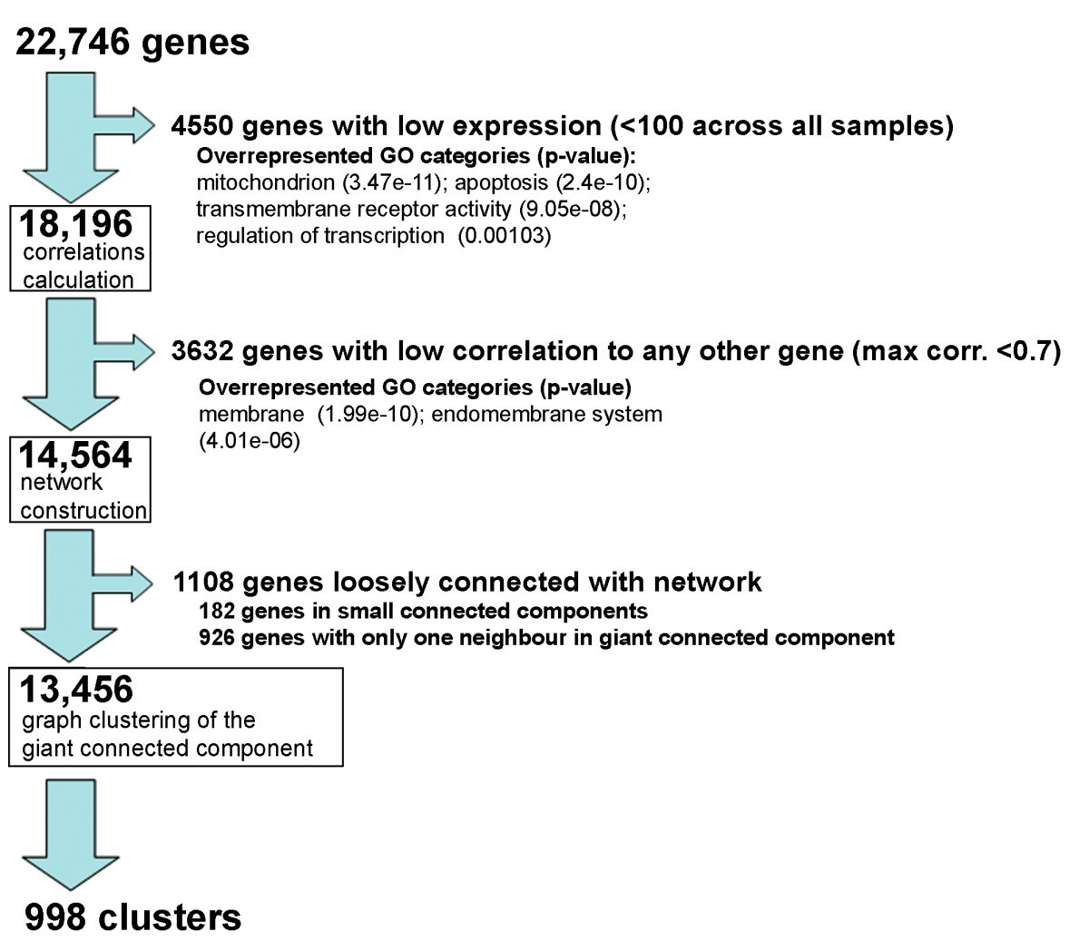 regulon organization of arabidopsis bmc plant biology full textgraph clustering of arabidopsis transcriptome data