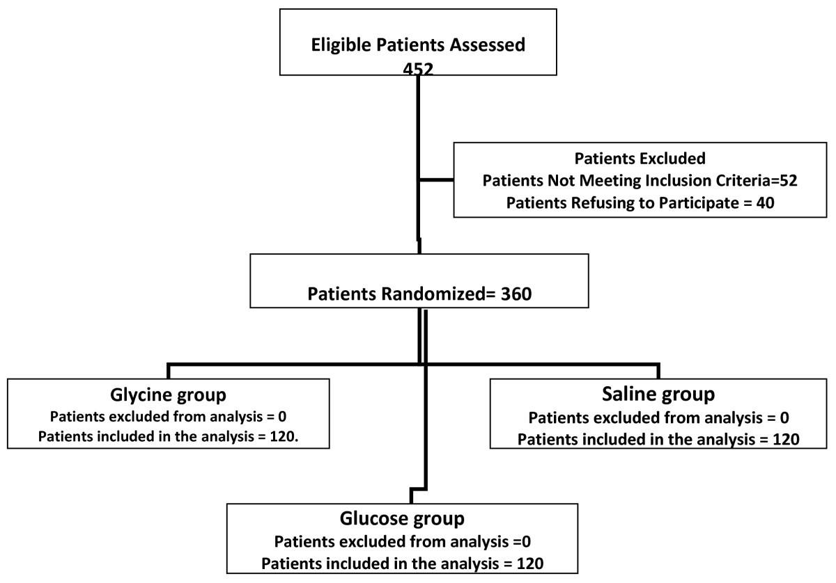 figure 1  schematic presentation