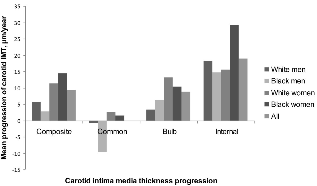 C Reactive Protein Is An Independent Predictor For Carotid Artery